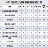 2017灵山足球超级联赛比分表、射手榜、积分榜(第十八轮)。