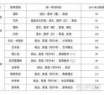 广西科技大学函授2019年医学类、建筑类专业-点击了解报名流程介绍